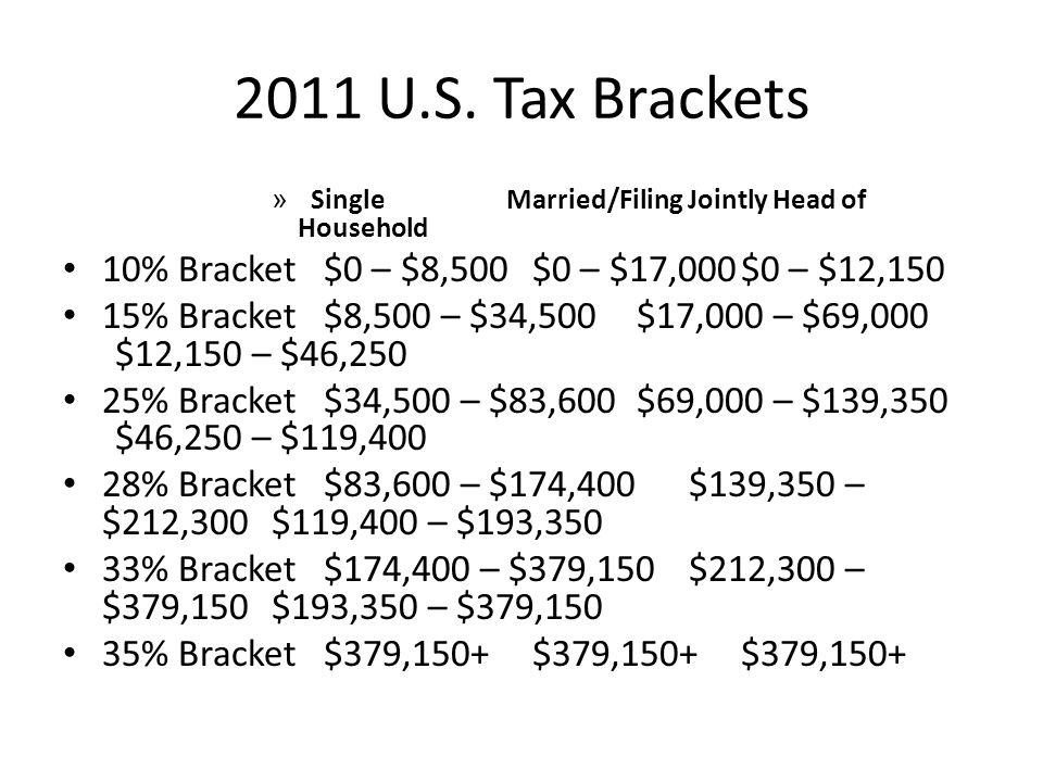 2011 U.S. Tax Brackets » Single Married/Filing Jointly Head of Household 10% Bracket$0 – $8,500$0 – $17,000$0 – $12,150 15% Bracket$8,500 – $34,500$17