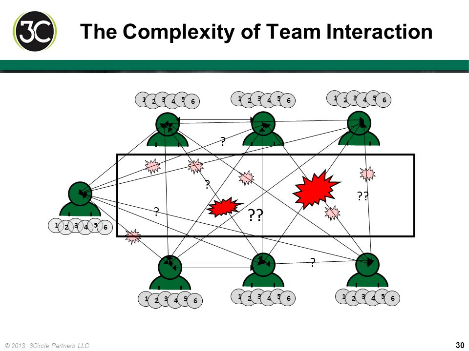 30 © 2013 3Circle Partners LLC The Complexity of Team Interaction 1 2 3 4 5 6 1 2 3 4 5 6 1 2 3 4 5 6 1 2 3 4 5 6 1 2 3 4 5 6 1 2 3 4 5 6 1 2 3 4 5 6