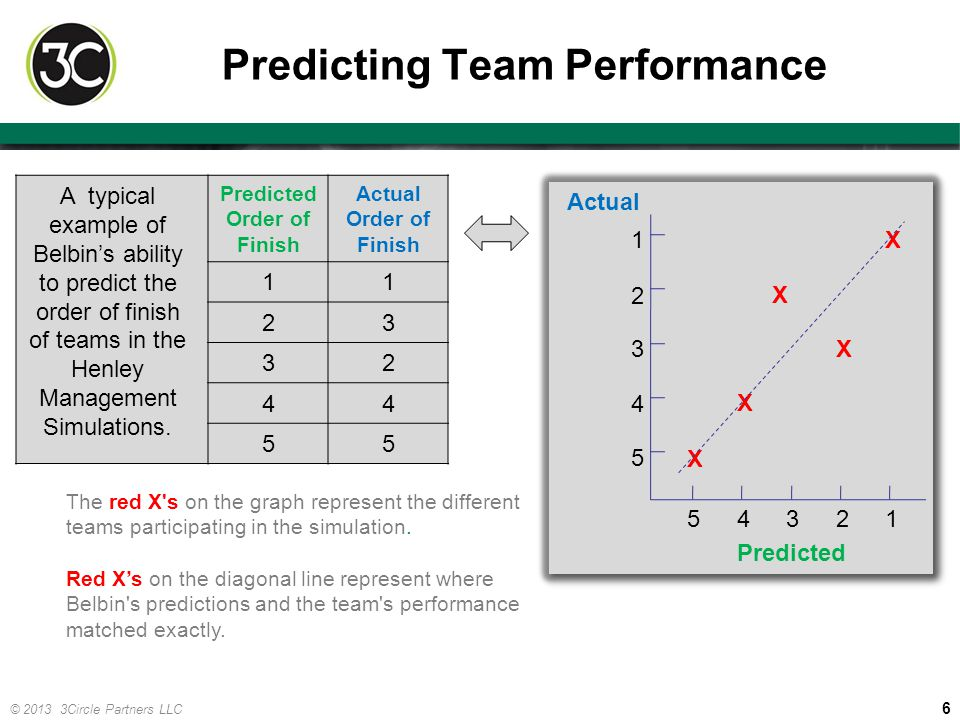 6 © 2013 3Circle Partners LLC Predicting Team Performance Predicted Order of Finish Actual Order of Finish 11 23 32 44 55 A typical example of Belbin'