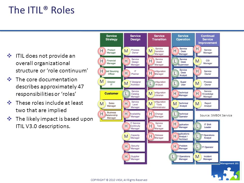 COPYRIGHT © 2010 VKSII, All Rights Reserved The ITIL® Roles  ITIL does not provide an overall organizational structure or 'role continuum'  The core documentation describes approximately 47 responsibilities or 'roles'  These roles include at least two that are implied  The likely impact is based upon ITIL V3.0 descriptions.