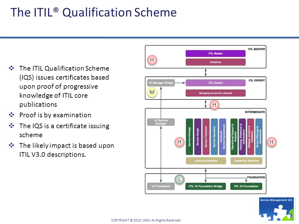 COPYRIGHT © 2010 VKSII, All Rights Reserved The ITIL® Qualification Scheme  The ITIL Qualification Scheme (IQS) issues certificates based upon proof of progressive knowledge of ITIL core publications  Proof is by examination  The IQS is a certificate issuing scheme  The likely impact is based upon ITIL V3.0 descriptions.