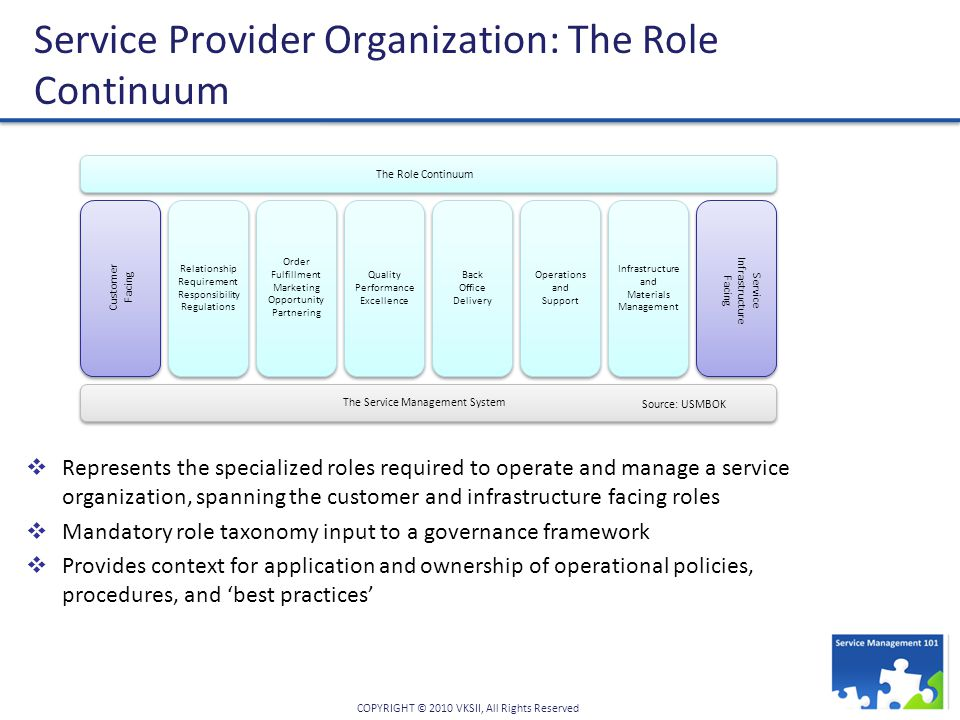 COPYRIGHT © 2010 VKSII, All Rights Reserved Service Provider Organization: The Role Continuum  Represents the specialized roles required to operate and manage a service organization, spanning the customer and infrastructure facing roles  Mandatory role taxonomy input to a governance framework  Provides context for application and ownership of operational policies, procedures, and 'best practices' Customer Facing Service Infrastructure Facing Relationship Requirement Responsibility Regulations Order Fulfillment Marketing Opportunity Partnering Quality Performance Excellence Back Office Delivery Operations and Support Infrastructure and Materials Management The Service Management System The Role Continuum Source: USMBOK