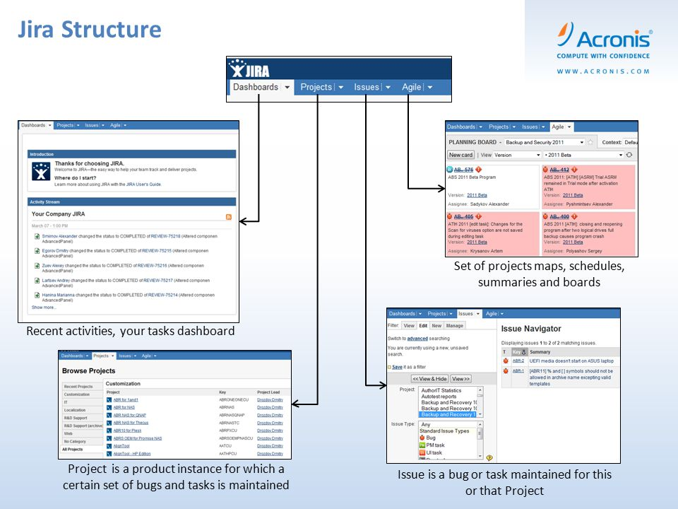 Jira Structure Project is a product instance for which a certain set of bugs and tasks is maintained Issue is a bug or task maintained for this or that Project Set of projects maps, schedules, summaries and boards Recent activities, your tasks dashboard