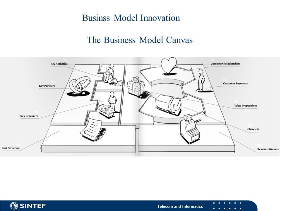 Telecom and Informatics The Business Model Canvas Businss Model Innovation