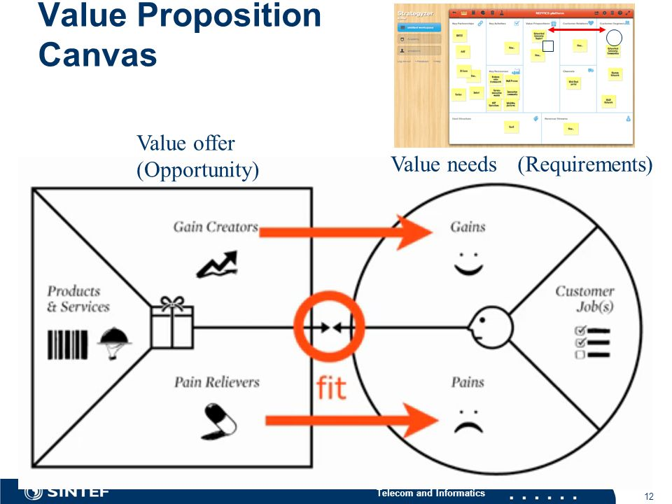 Telecom and Informatics Value Proposition Canvas 12 Value needs Value offer (Opportunity) (Requirements)