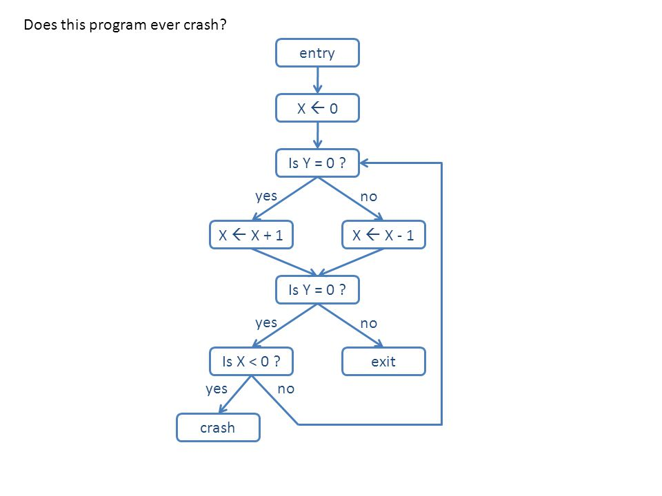 entry X  0 Is Y = 0 ? X  X + 1X  X - 1 Is Y = 0 ? Is X < 0 ?exit crash yes no yes no yesno Does this program ever crash?