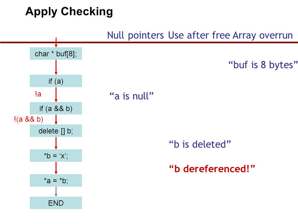 "char * buf[8]; if (a) if (a && b) delete [] b; *b = 'x'; END *a = *b; !a !(a && b) Apply Checking Null pointersUse after freeArray overrun ""buf is 8 b"