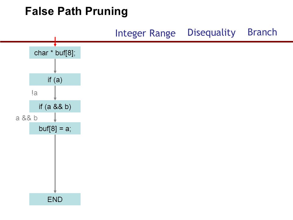 char * buf[8]; if (a) if (a && b) buf[8] = a; END !a a && b False Path Pruning Integer Range Disequality Branch 58