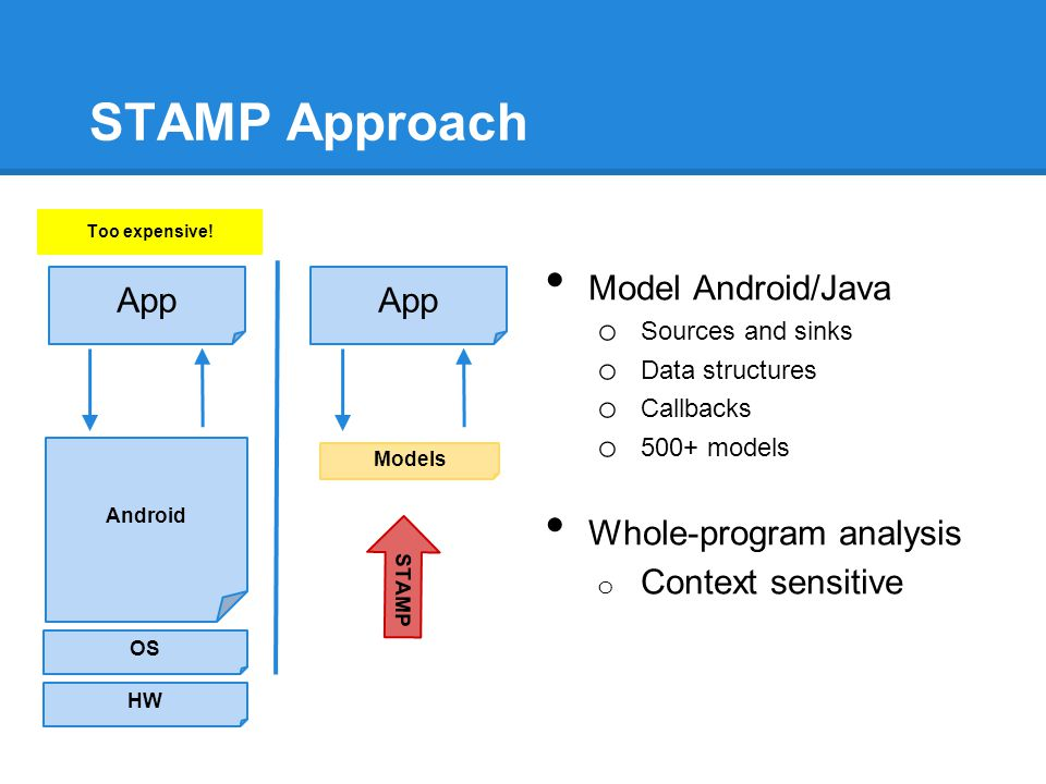 STAMP Approach Model Android/Java o Sources and sinks o Data structures o Callbacks o 500+ models Whole-program analysis o Context sensitive STAMP And