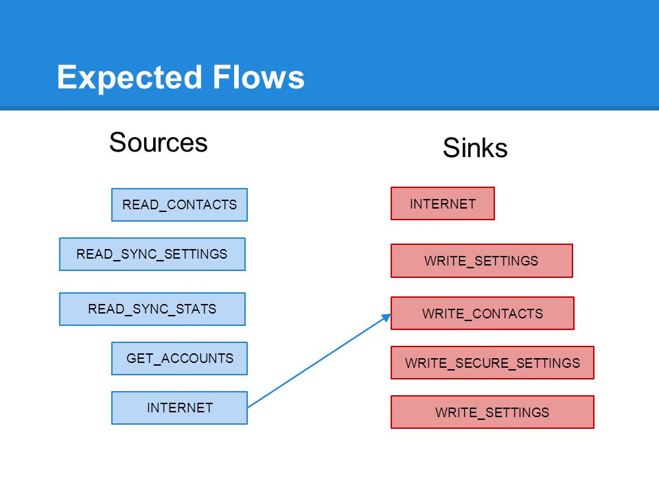 Expected Flows Sources Sinks INTERNET READ_CONTACTS WRITE_SETTINGS READ_SYNC_SETTINGS WRITE_CONTACTS READ_SYNC_STATS GET_ACCOUNTS WRITE_SECURE_SETTING