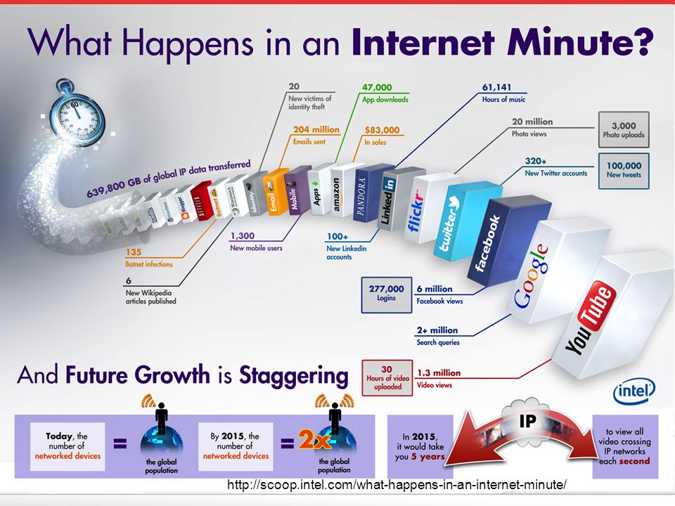 http://scoop.intel.com/what-happens-in-an-internet-minute/