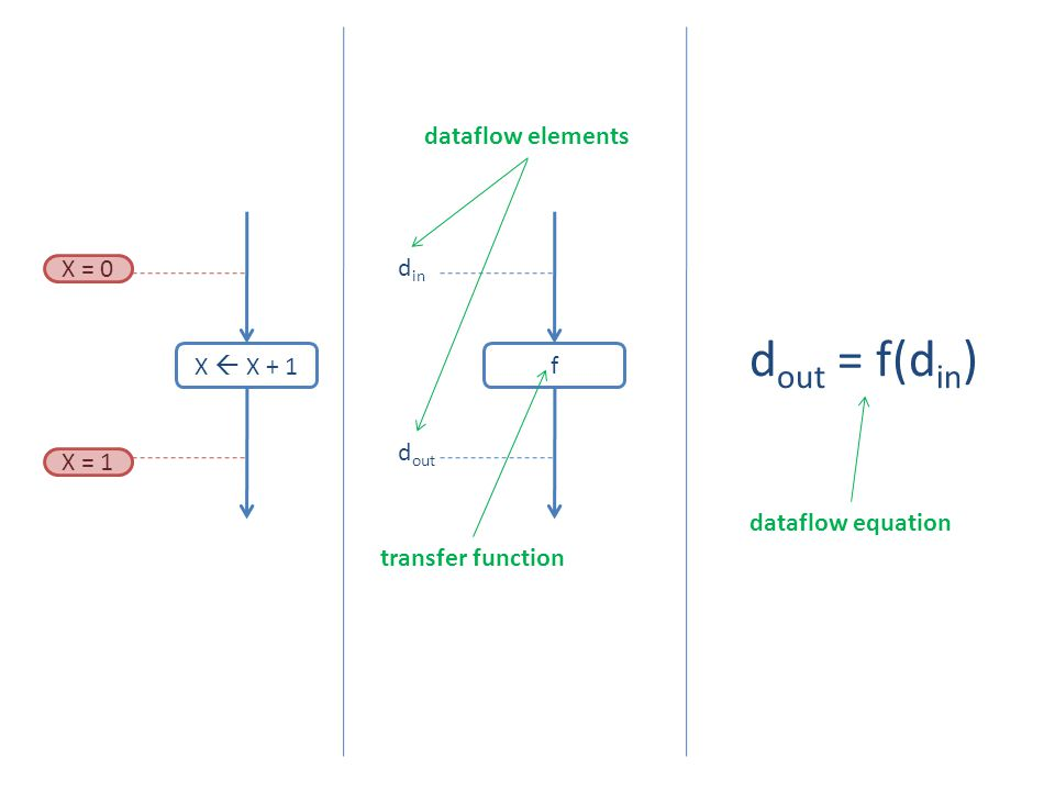 X  X + 1 f d in d out d out = f(d in ) X = 0 X = 1 dataflow elements transfer function dataflow equation
