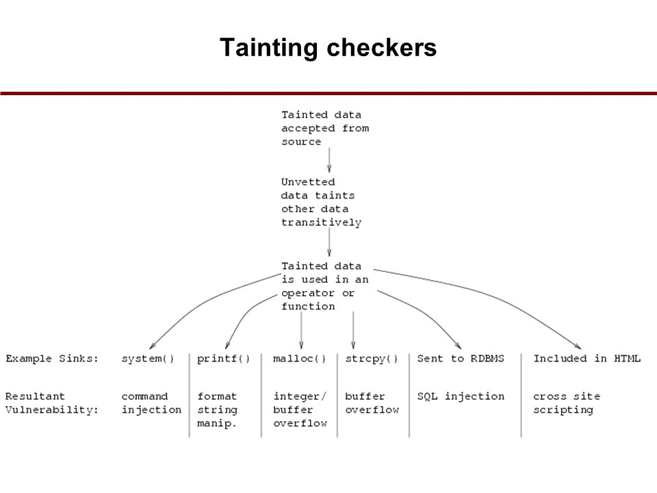 Tainting checkers 25