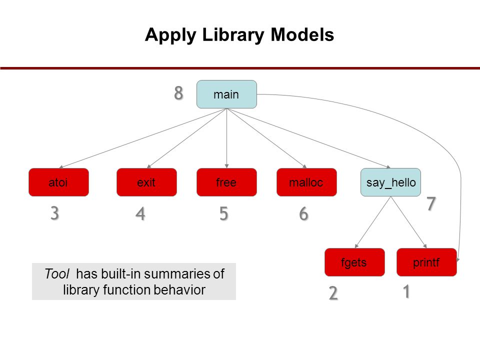 atoi main exitfreemalloc printffgets say_hello Apply Library Models 1 2 3 456 7 8 Tool has built-in summaries of library function behavior 29