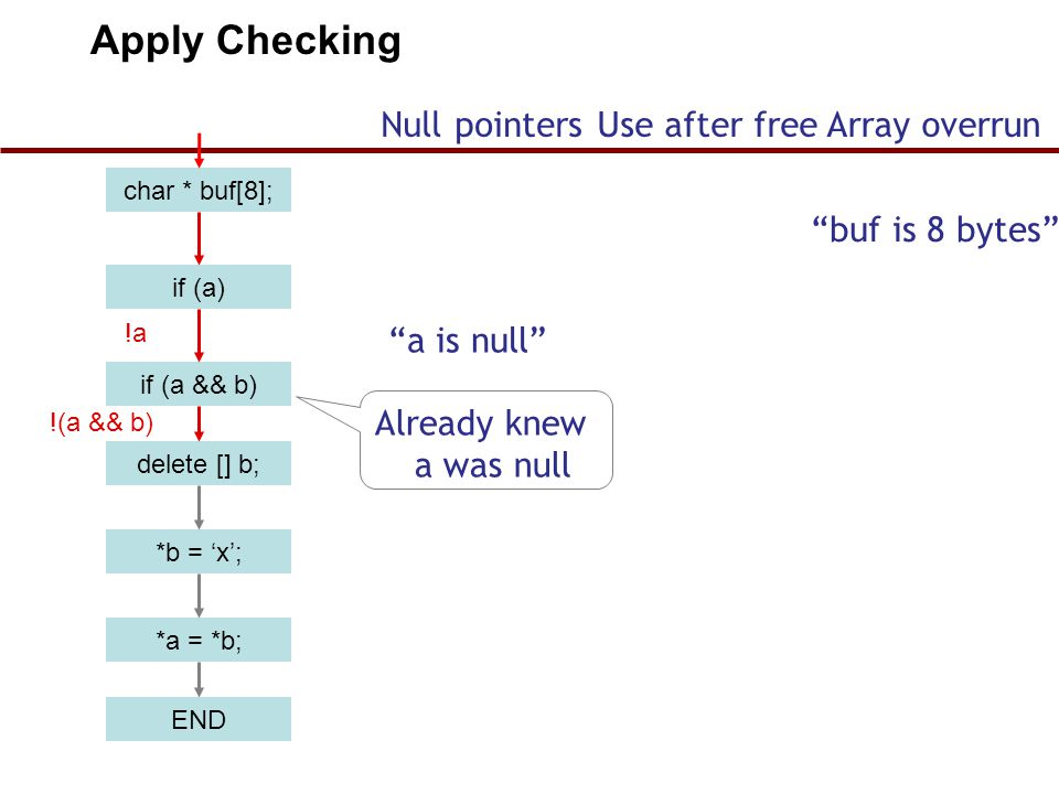char * buf[8]; if (a) if (a && b) delete [] b; *b = 'x'; END *a = *b; !a !(a && b) Apply Checking Null pointersUse after freeArray overrun buf is 8 bytes a is null Already knew a was null 39