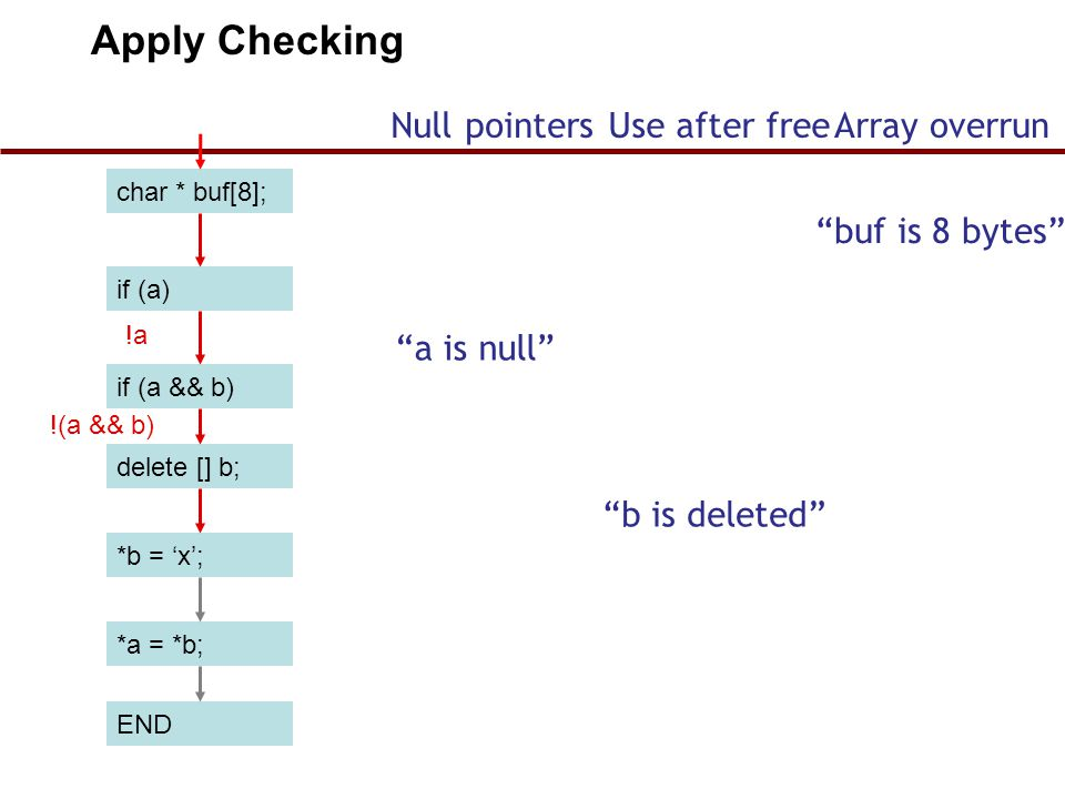 char * buf[8]; if (a) if (a && b) delete [] b; *b = 'x'; END *a = *b; !a !(a && b) Apply Checking Null pointersUse after freeArray overrun buf is 8 bytes a is null b is deleted 40