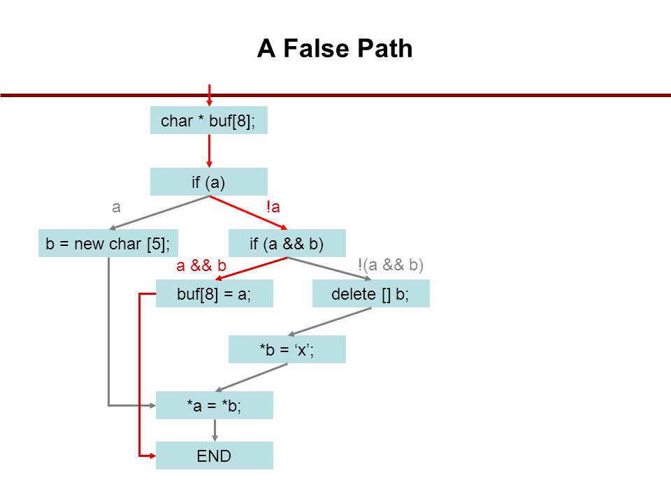 char * buf[8]; if (a) b = new char [5];if (a && b) buf[8] = a;delete [] b; *b = 'x'; END *a = *b; a!a a && b !(a && b) A False Path 44