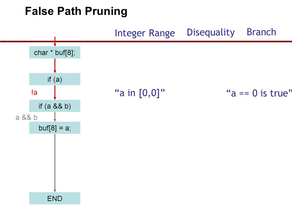char * buf[8]; if (a) if (a && b) buf[8] = a; END !a a && b False Path Pruning a in [0,0] a == 0 is true Integer Range Disequality Branch 46
