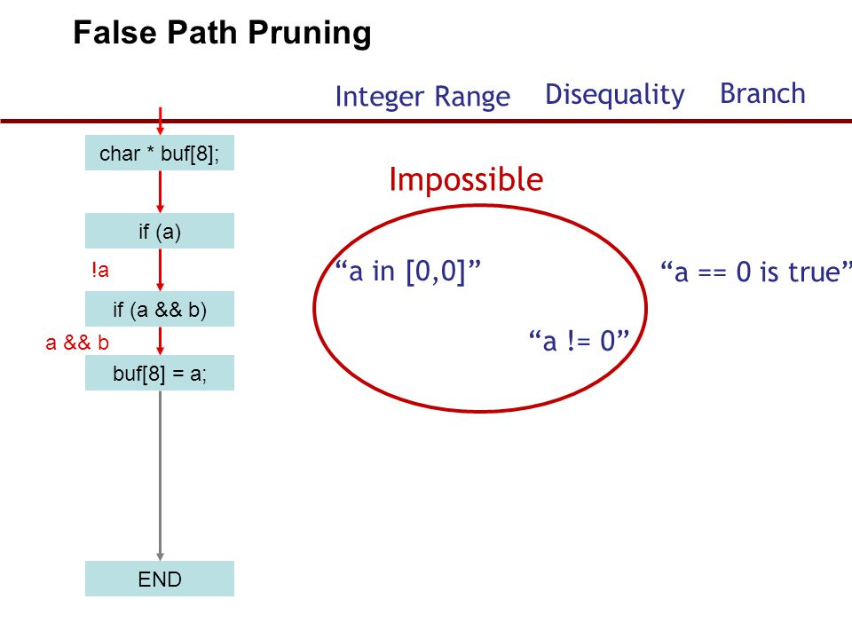 "char * buf[8]; if (a) if (a && b) buf[8] = a; END !a a && b False Path Pruning ""a in [0,0]"" ""a == 0 is true"" ""a != 0"" Impossible Integer Range Disequa"