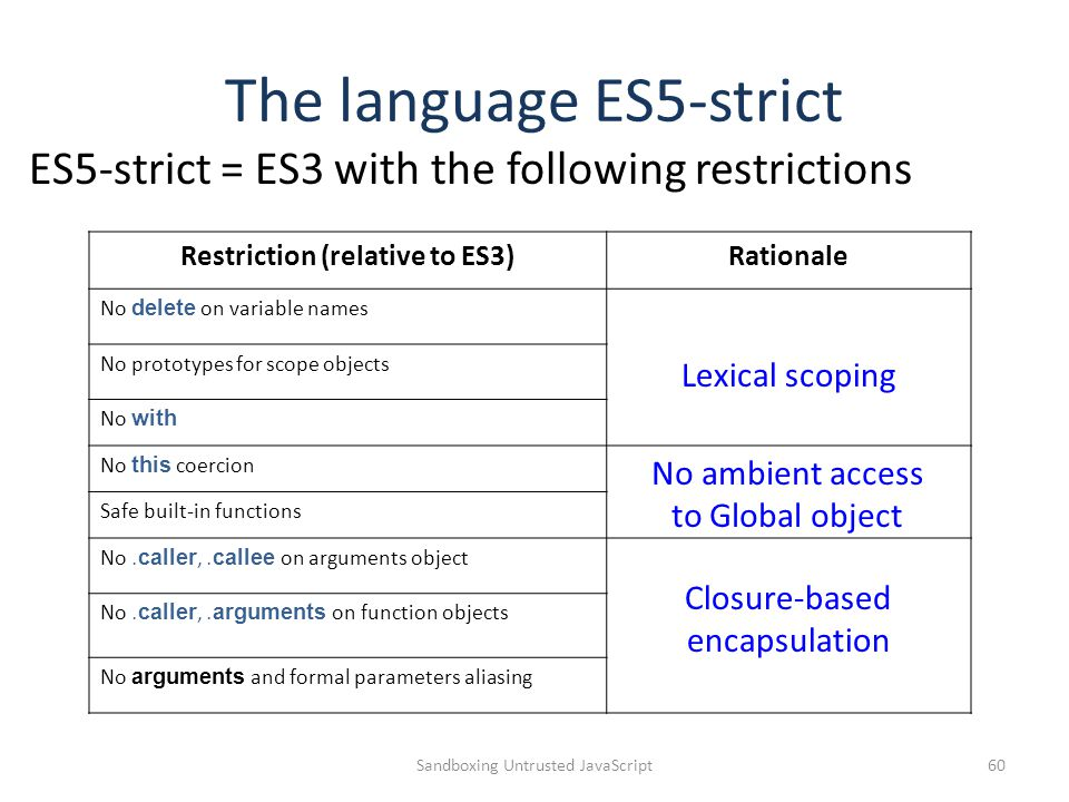 The language ES5-strict ES5-strict = ES3 with the following restrictions Sandboxing Untrusted JavaScript60 Restriction (relative to ES3)Rationale No delete on variable names No prototypes for scope objects No with No this coercion Safe built-in functions No.caller,.callee on arguments object No.caller,.arguments on function objects No arguments and formal parameters aliasing Lexical scoping No ambient access to Global object Closure-based encapsulation