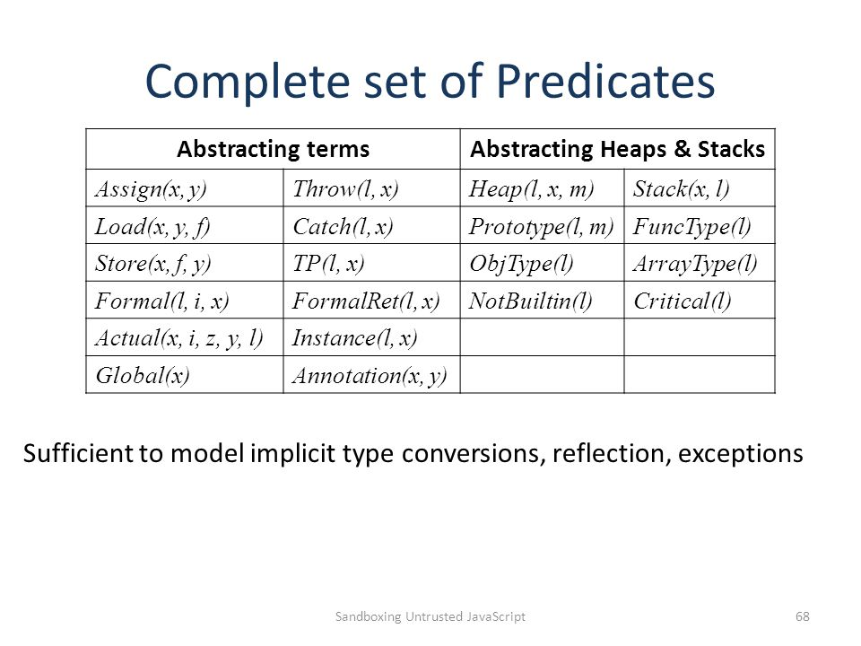 Complete set of Predicates Sandboxing Untrusted JavaScript68 Abstracting termsAbstracting Heaps & Stacks Assign(x, y)Throw(l, x)Heap(l, x, m)Stack(x,