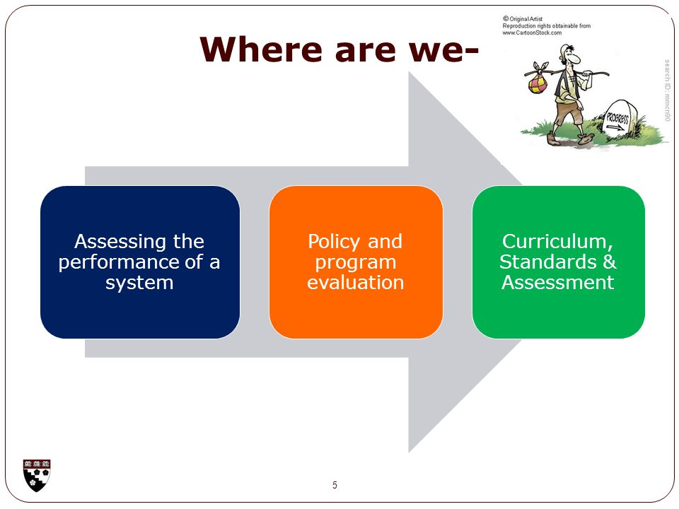 Where are we- Assessing the performance of a system Policy and program evaluation Curriculum, Standards & Assessment 5