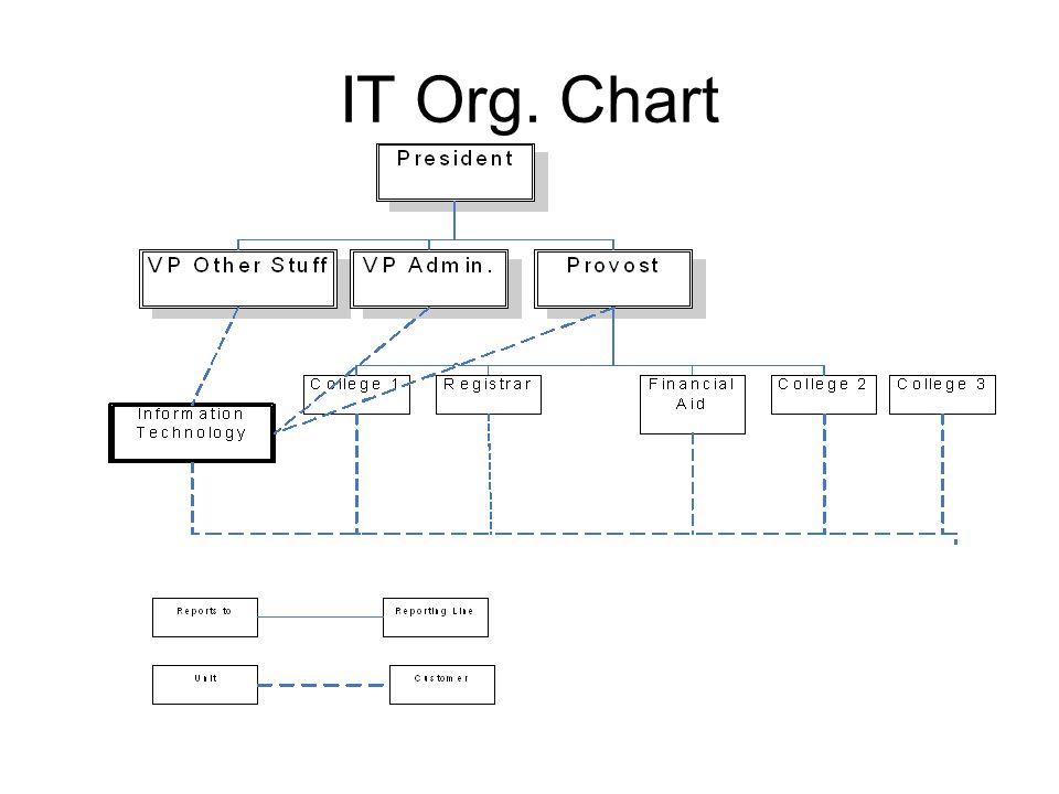 IT Org. Chart