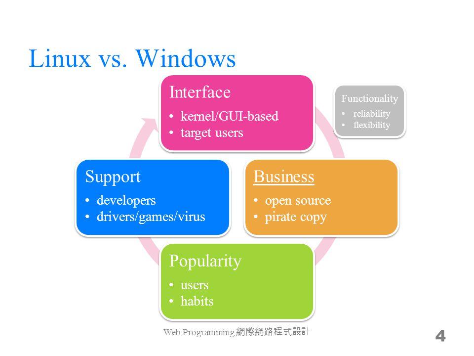 Linux vs.