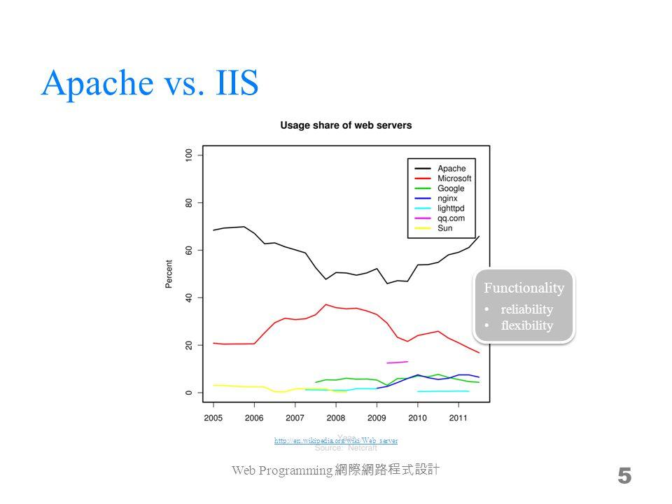 Apache vs. IIS Web Programming 網際網路程式設計 5 http://en.wikipedia.org/wiki/Web_server Functionality reliability flexibility