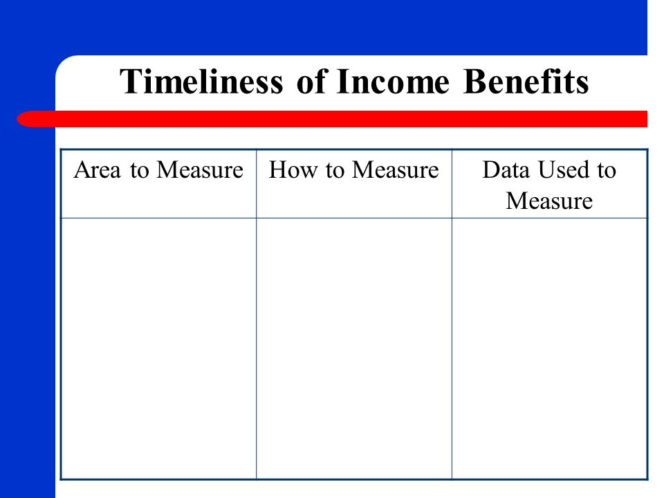 Timeliness of Income Benefits Area to MeasureHow to MeasureData Used to Measure