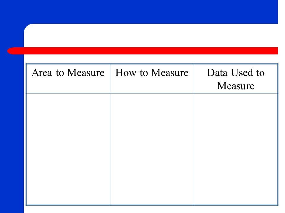 Area to MeasureHow to MeasureData Used to Measure