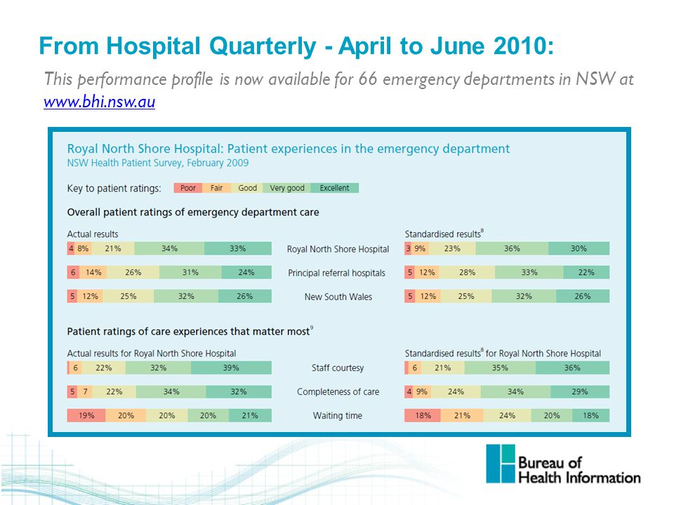 From Hospital Quarterly - April to June 2010: This performance profile is now available for 66 emergency departments in NSW at www.bhi.nsw.au www.bhi.