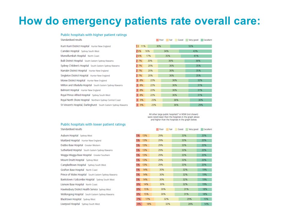 How do emergency patients rate overall care: