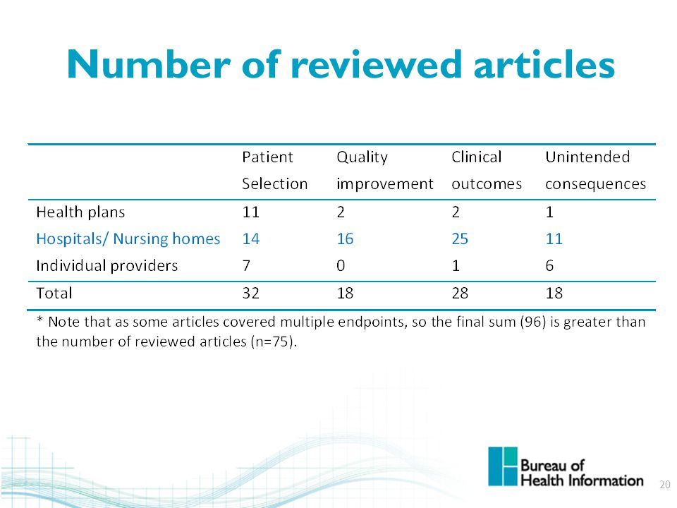 Number of reviewed articles 20