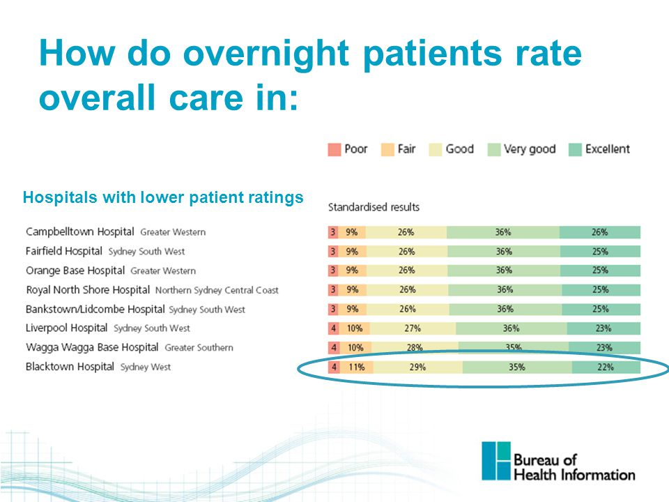 How do overnight patients rate overall care in: Hospitals with lower patient ratings