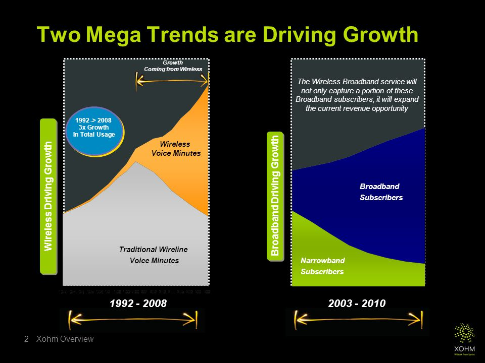 Xohm Overview2 Two Mega Trends are Driving Growth Broadband Driving Growth Traditional Wireline Voice Minutes Wireless Driving Growth Broadband Subscribers Narrowband Subscribers The Wireless Broadband service will not only capture a portion of these Broadband subscribers, it will expand the current revenue opportunity 1992 -> 2008 3x Growth In Total Usage Wireless Voice Minutes Growth Coming from Wireless 1992 - 20082003 - 2010