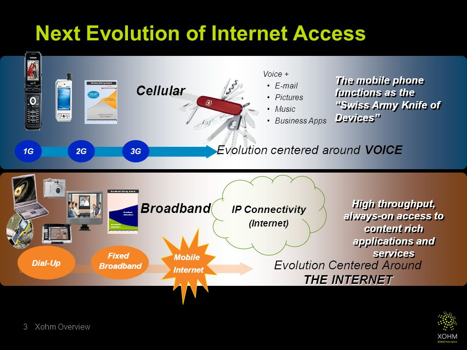 Xohm Overview3 Cellular Voice + E-mail Pictures Music Business Apps The mobile phone functions as the Swiss Army Knife of Devices Broadband IP Connectivity (Internet) High throughput, always-on access to content rich applications and services Evolution centered around VOICE Fixed Broadband THE INTERNET Evolution Centered Around THE INTERNET Dial-Up Next Evolution of Internet Access 1G2G3G Mobile Internet