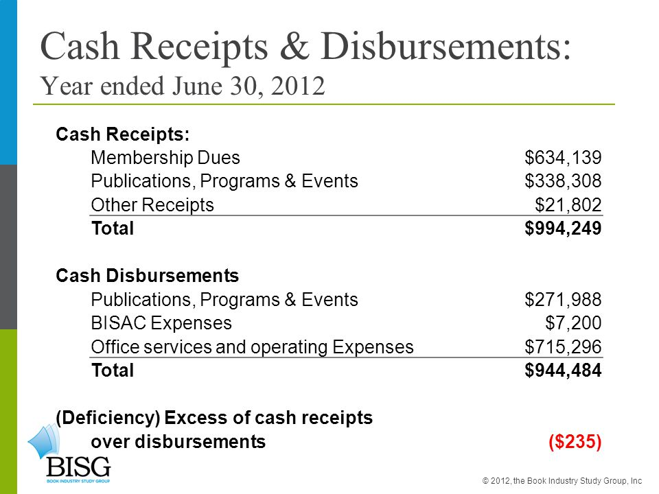 Cash Receipts & Disbursements: Year ended June 30, 2012 Cash Receipts: Membership Dues$634,139 Publications, Programs & Events$338,308 Other Receipts$