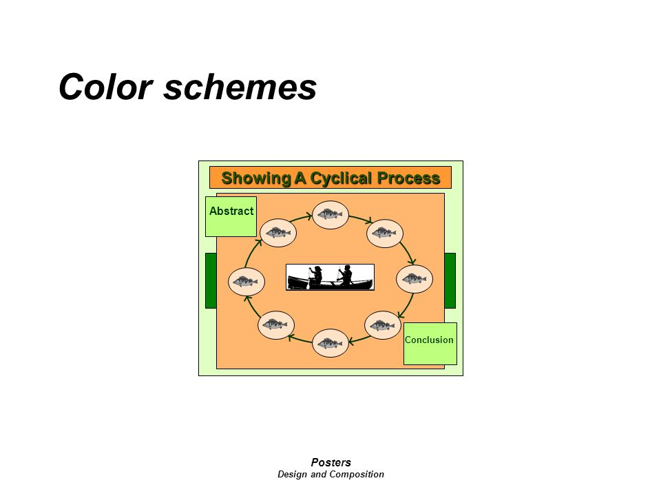 Posters Design and Composition Color schemes Showing A Cyclical Process Abstract Conclusion