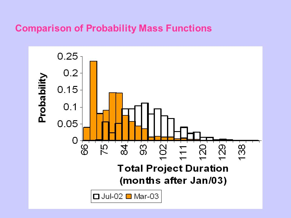 Comparison of Probability Mass Functions