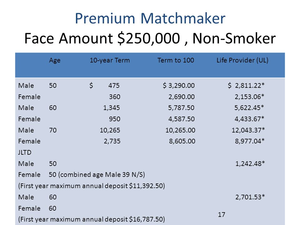 Premium Matchmaker Face Amount $250,000, Non-Smoker Age 10-year Term Term to 100 Life Provider (UL) Male 50 $ 475 $ 3,290.00 $ 2,811.22* Female 360 2,
