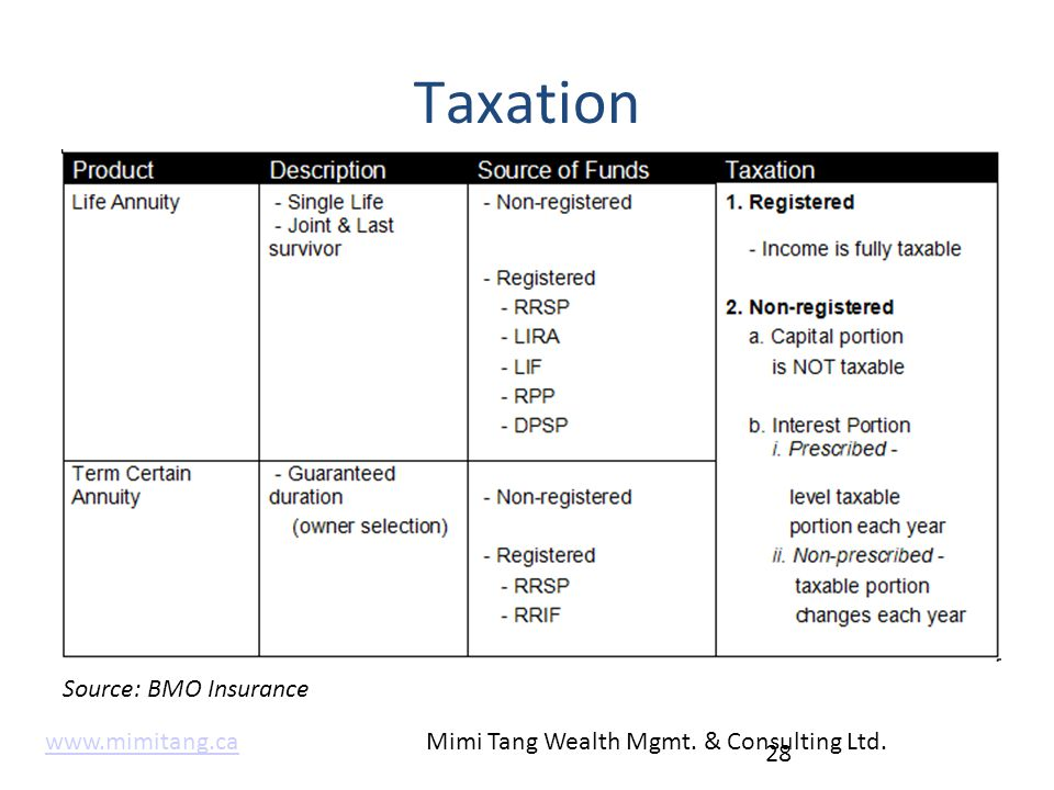 Taxation 28 Source: BMO Insurance www.mimitang.cawww.mimitang.ca Mimi Tang Wealth Mgmt. & Consulting Ltd.