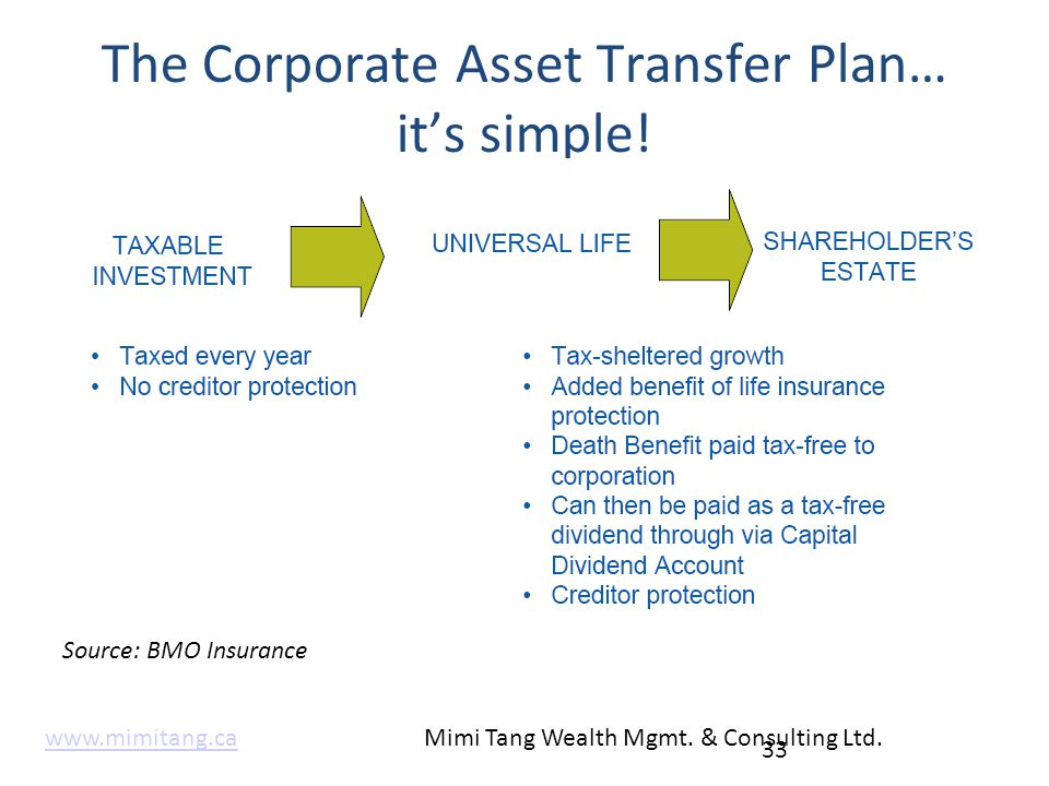 The Corporate Asset Transfer Plan… it's simple! 33 Source: BMO Insurance www.mimitang.cawww.mimitang.ca Mimi Tang Wealth Mgmt. & Consulting Ltd.