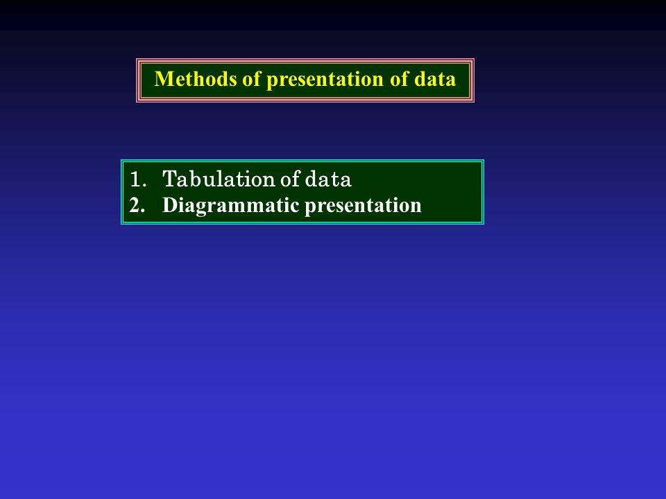 1.Tabulation of data 2.Diagrammatic presentation Methods of presentation of data