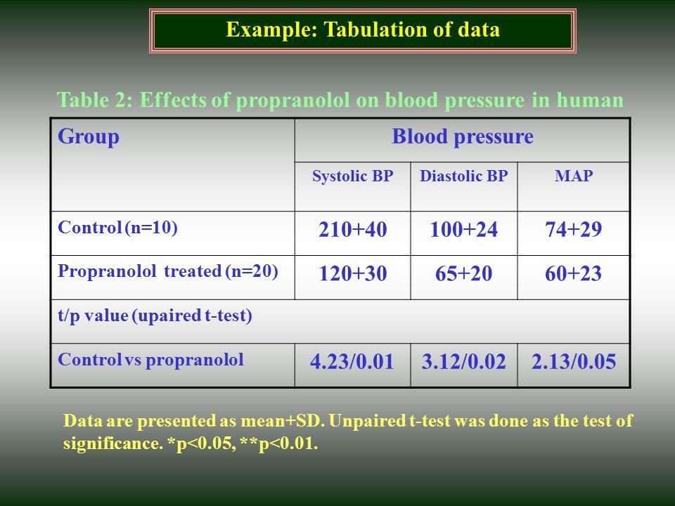 Example: Tabulation of data GroupBlood pressure Systolic BPDiastolic BPMAP Control (n=10) 210+40100+2474+29 Propranolol treated (n=20) 120+3065+2060+2