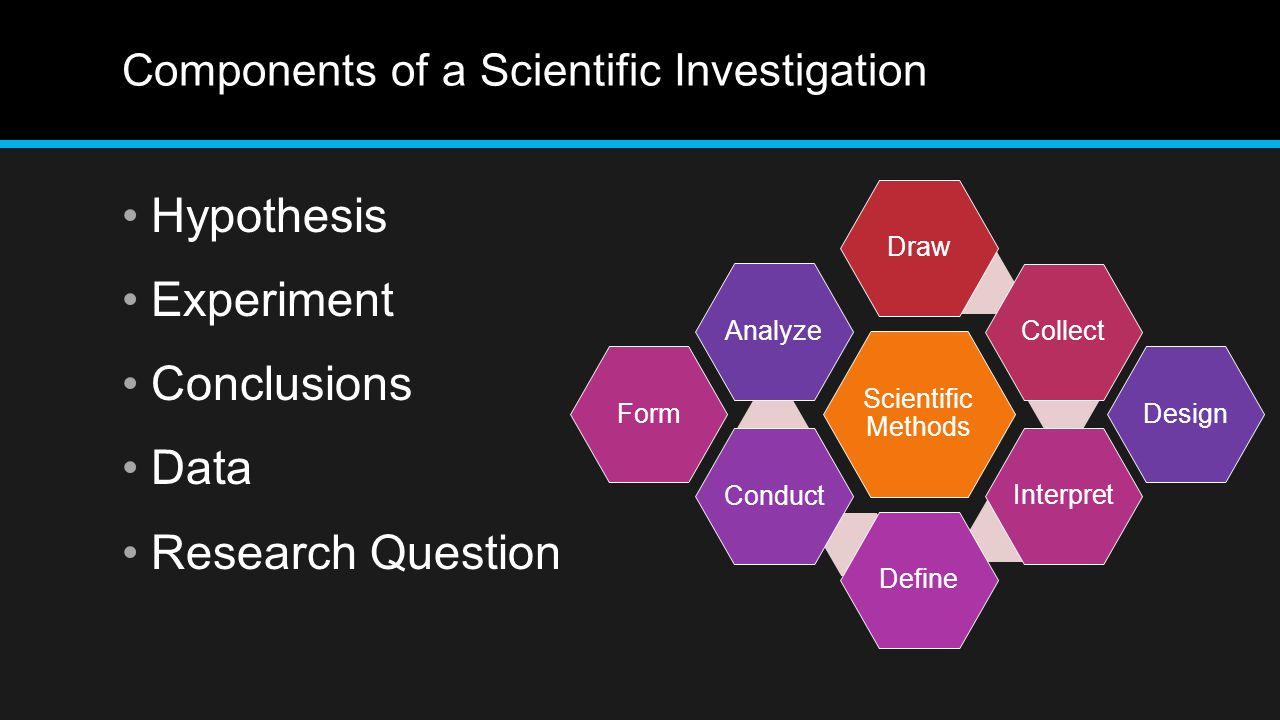 Components of a Scientific Investigation Hypothesis Experiment Conclusions Data Research Question Scientific Methods DrawCollectInterpretDefineConductAnalyzeFormDesign