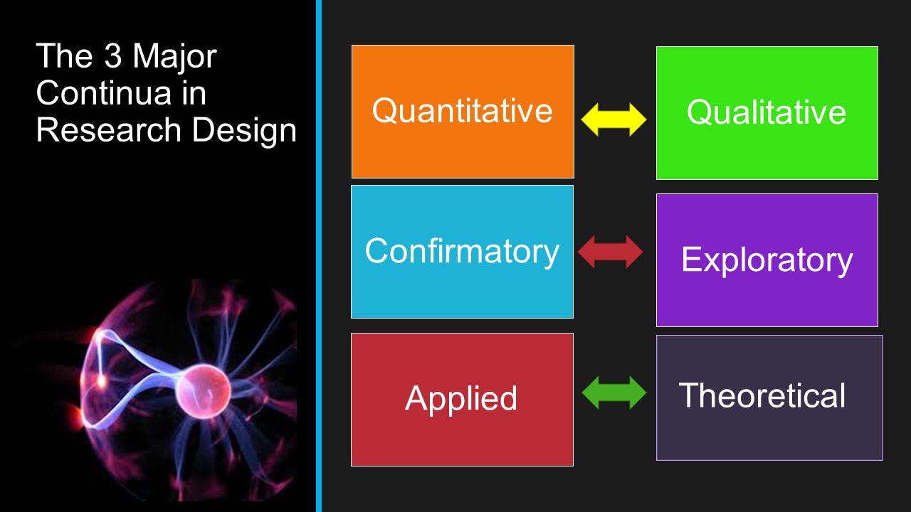 The 3 Major Continua in Research Design Quantitative Qualitative Confirmatory Exploratory Applied Theoretical