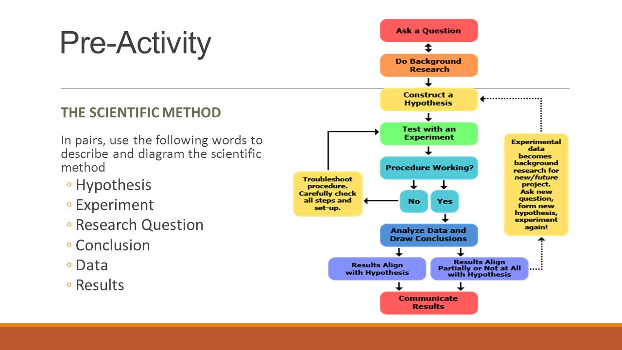 Pre-Activity THE SCIENTIFIC METHOD In pairs, use the following words to describe and diagram the scientific method ◦Hypothesis ◦Experiment ◦Research Question ◦Conclusion ◦Data ◦Results