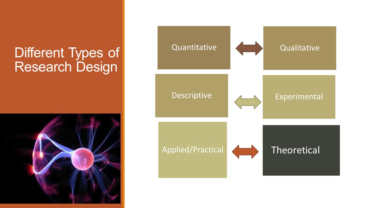 Different Types of Research Design Quantitative Qualitative Descriptive Experimental Applied/Practical Theoretical