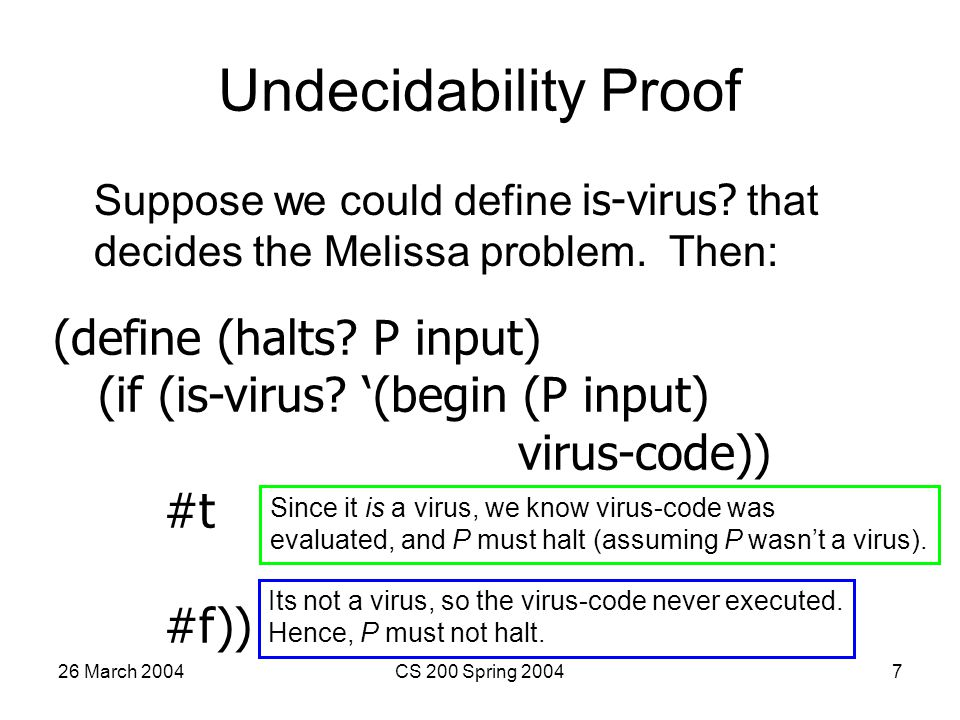 26 March 2004CS 200 Spring 20047 Undecidability Proof Suppose we could define is-virus.